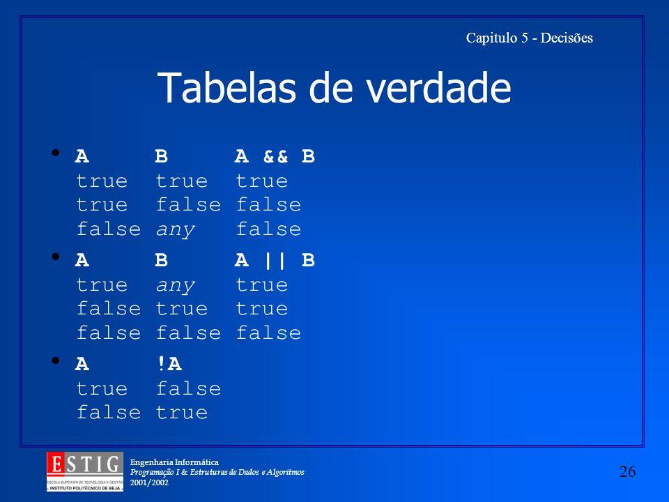 Engenharia Informática Programação I & Estruturas de Dados e Algoritmos 2001/2002 26 Capitulo 5 - Decisões Tabelas de verdade A B A && B true true true true false false false any false A B A || B true any true false true true false false false A !A true false false true