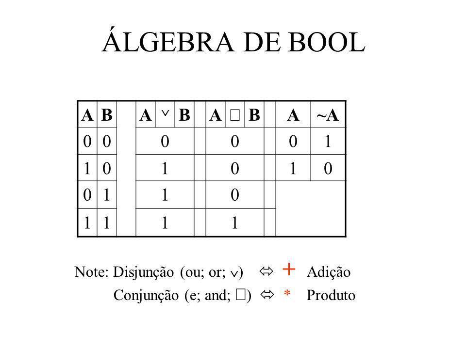 ÁLGEBRA DE BOOL ABA BA BA~A 000001 101010 0110 1111 Note: Disjunção (ou; or; ) + Adição Conjunção (e; and; ) * Produto