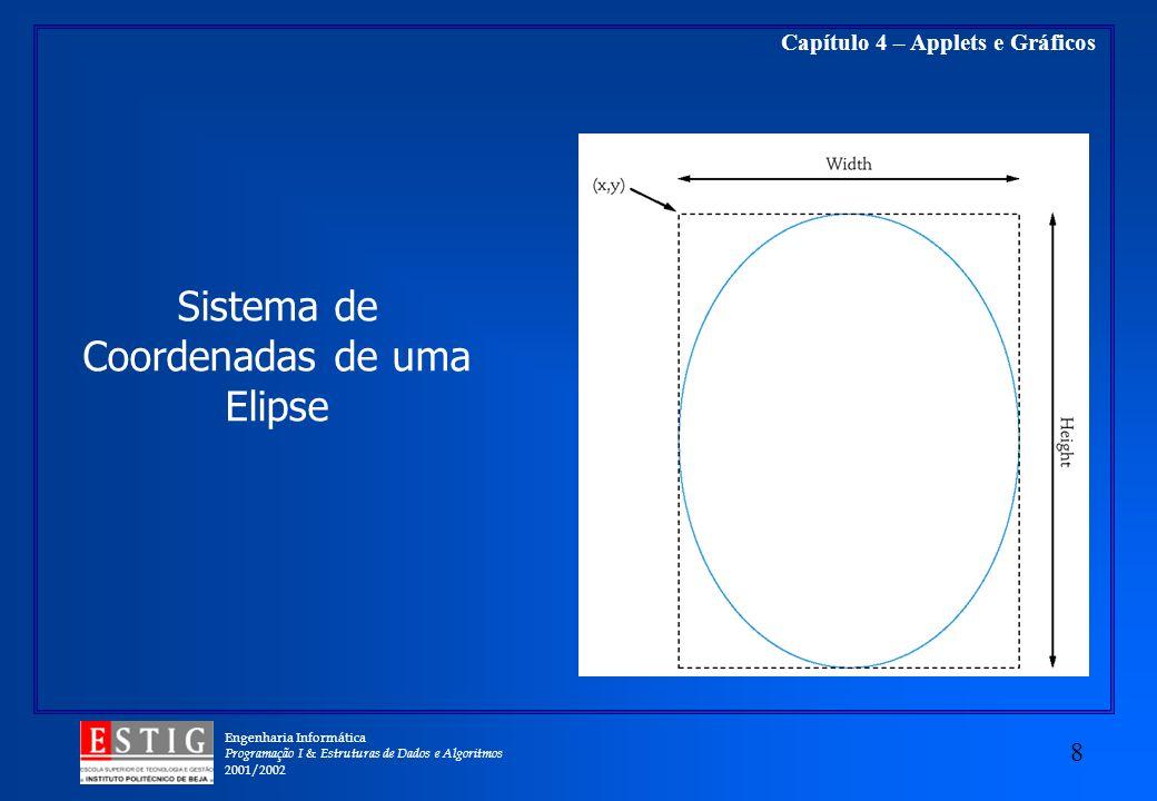 Engenharia Informática Programação I & Estruturas de Dados e Algoritmos 2001/2002 8 Capítulo 4 – Applets e Gráficos Sistema de Coordenadas de uma Elip