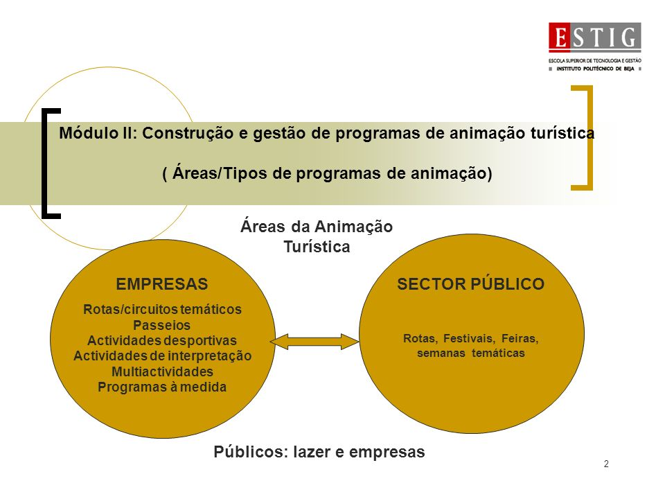2 Módulo II: Construção e gestão de programas de animação turística ( Áreas/Tipos de programas de animação) Áreas da Animação Turística EMPRESAS Rotas