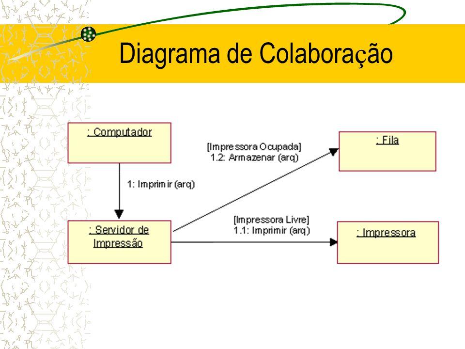 Diagrama de Colabora ç ão