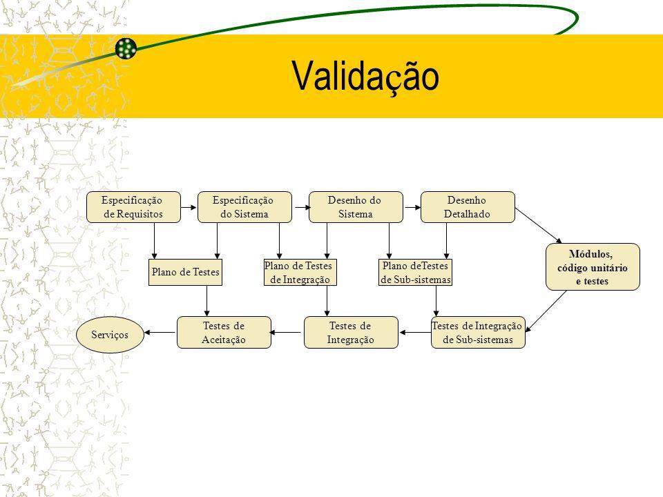 Valida ç ão Especificação de Requisitos Especificação do Sistema Desenho do Sistema Desenho Detalhado Plano de Testes de Integração Plano deTestes de