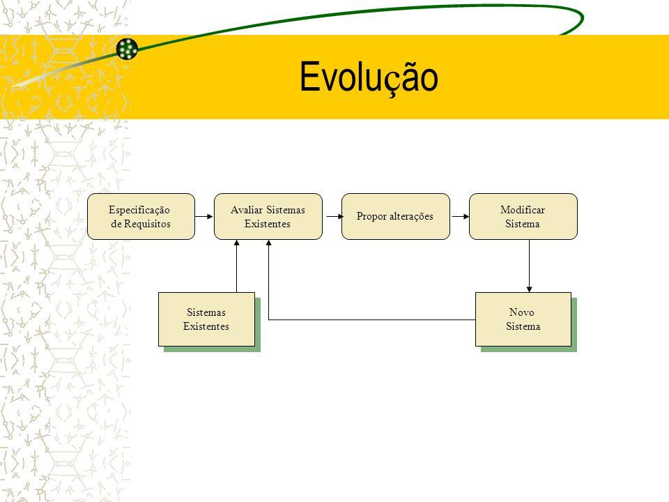 Evolu ç ão Especificação de Requisitos Avaliar Sistemas Existentes Propor alterações Modificar Sistema Sistemas Existentes Sistemas Existentes Novo Si