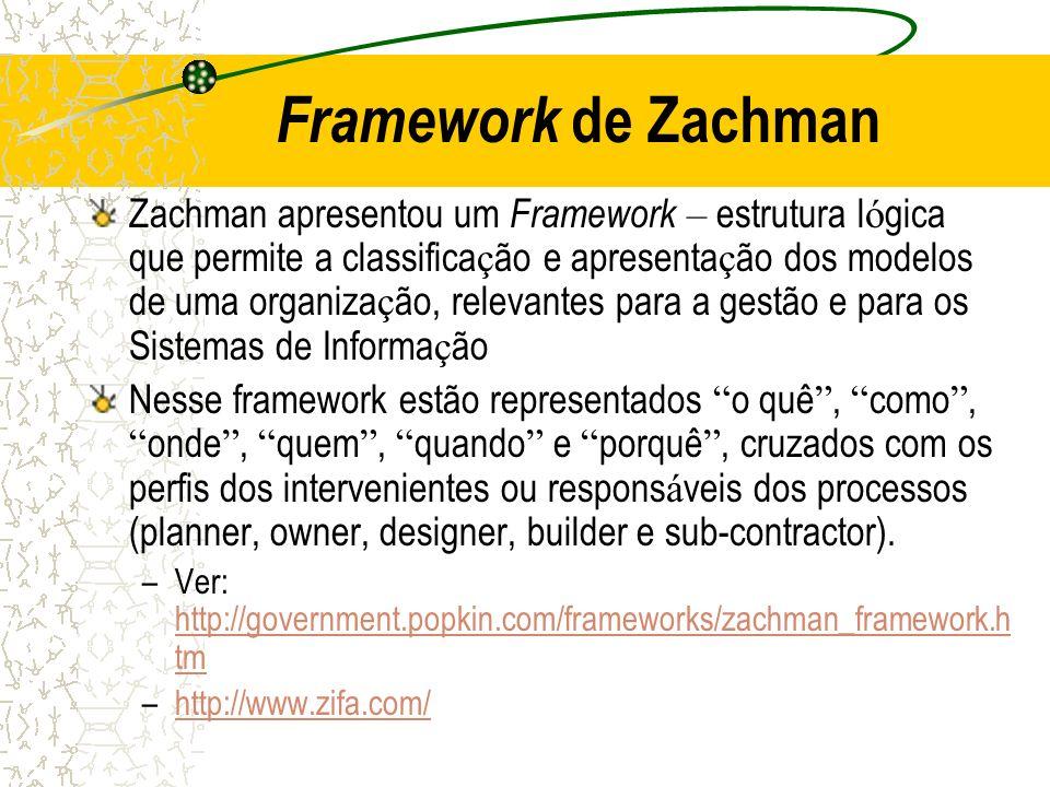 Framework de Zachman Zachman apresentou um Framework – estrutura l ó gica que permite a classifica ç ão e apresenta ç ão dos modelos de uma organiza ç