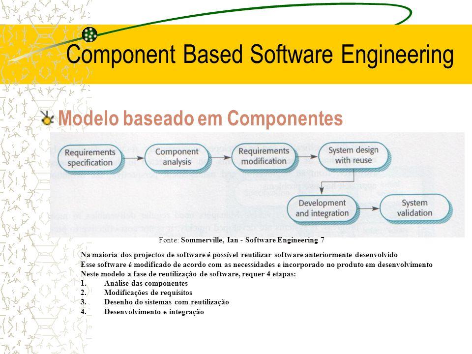 Modelo baseado em Componentes Component Based Software Engineering Na maioria dos projectos de software é possível reutilizar software anteriormente d