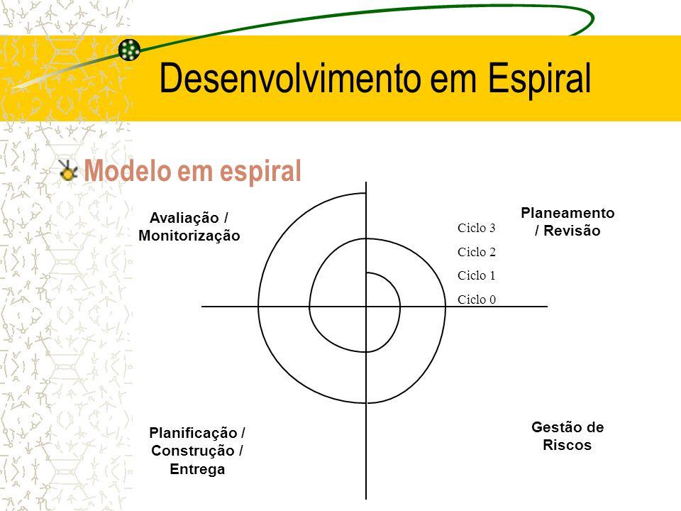 Modelo em espiral Desenvolvimento em Espiral Avaliação / Monitorização Ciclo 3 Ciclo 2 Ciclo 1 Ciclo 0 Planeamento / Revisão Gestão de Riscos Planific