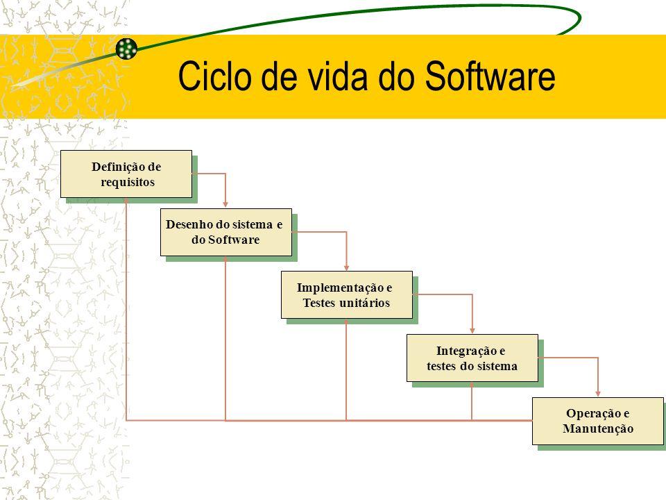 Ciclo de vida do Software Definição de requisitos Definição de requisitos Desenho do sistema e do Software Desenho do sistema e do Software Implementa