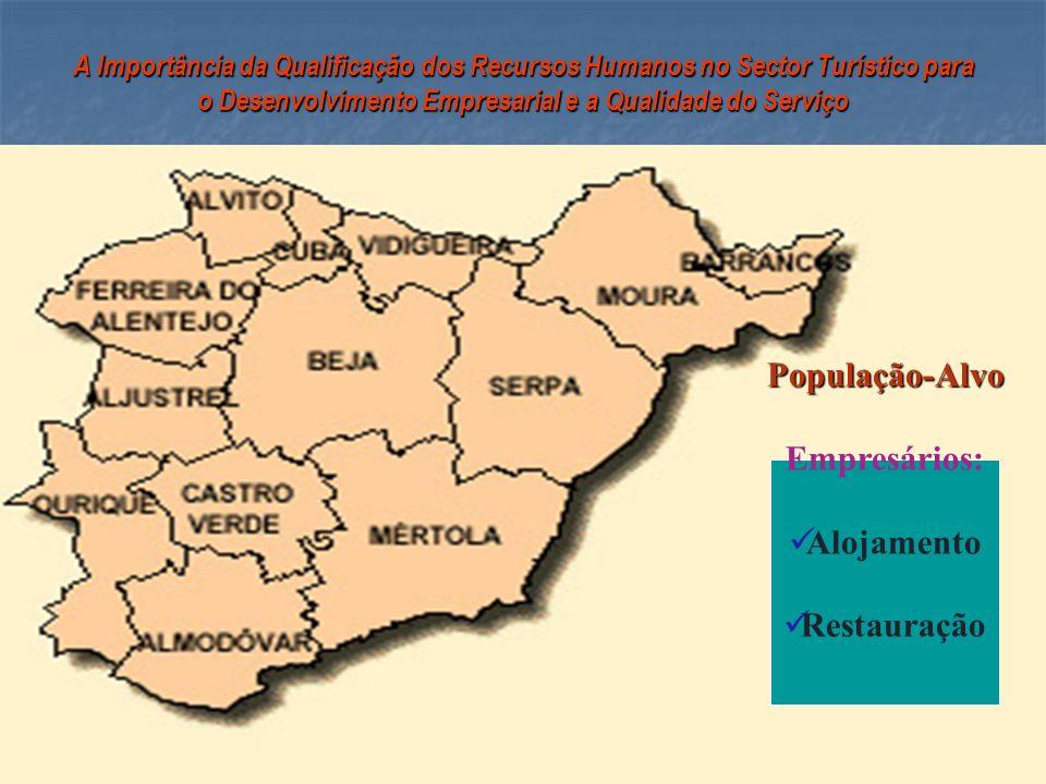 A Importância da Qualificação dos Recursos Humanos no Sector Turístico para o Desenvolvimento Empresarial e a Qualidade do Serviço População-Alvo Empr
