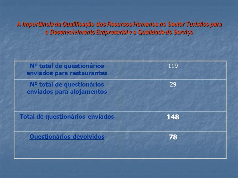 A Importância da Qualificação dos Recursos Humanos no Sector Turístico para o Desenvolvimento Empresarial e a Qualidade do Serviço Nº total de questio