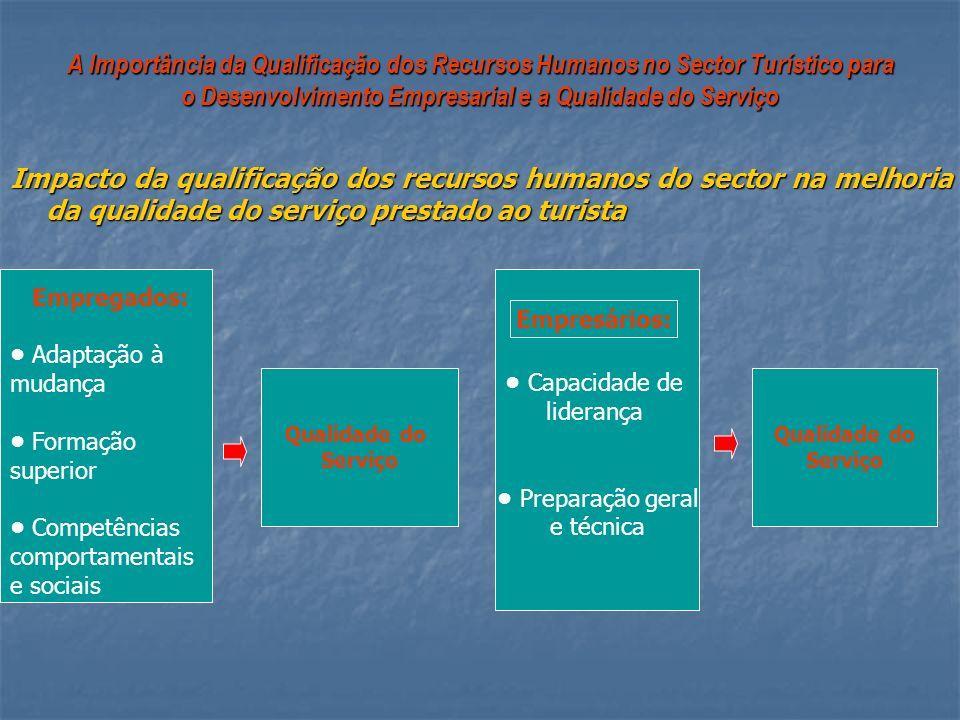 A Importância da Qualificação dos Recursos Humanos no Sector Turístico para o Desenvolvimento Empresarial e a Qualidade do Serviço Impacto da qualific