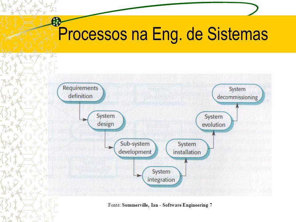Desenho de Sistemas Processo de desenho de Sistemas Fonte: Sommerville, Ian - Software Engineering 7