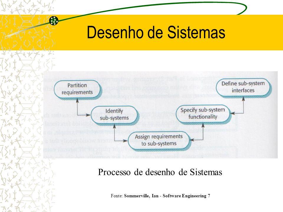 Desenho de Sistemas Modelo em espiral para identificação de requisitos e desenho Fonte: Sommerville, Ian - Software Engineering 7