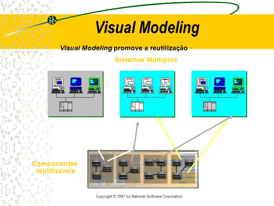 Copyright © 1997 by Rational Software Corporation Sistemas Múltiplos Visual Modeling Componentes reutilizaveis Visual Modeling promove a reutilização