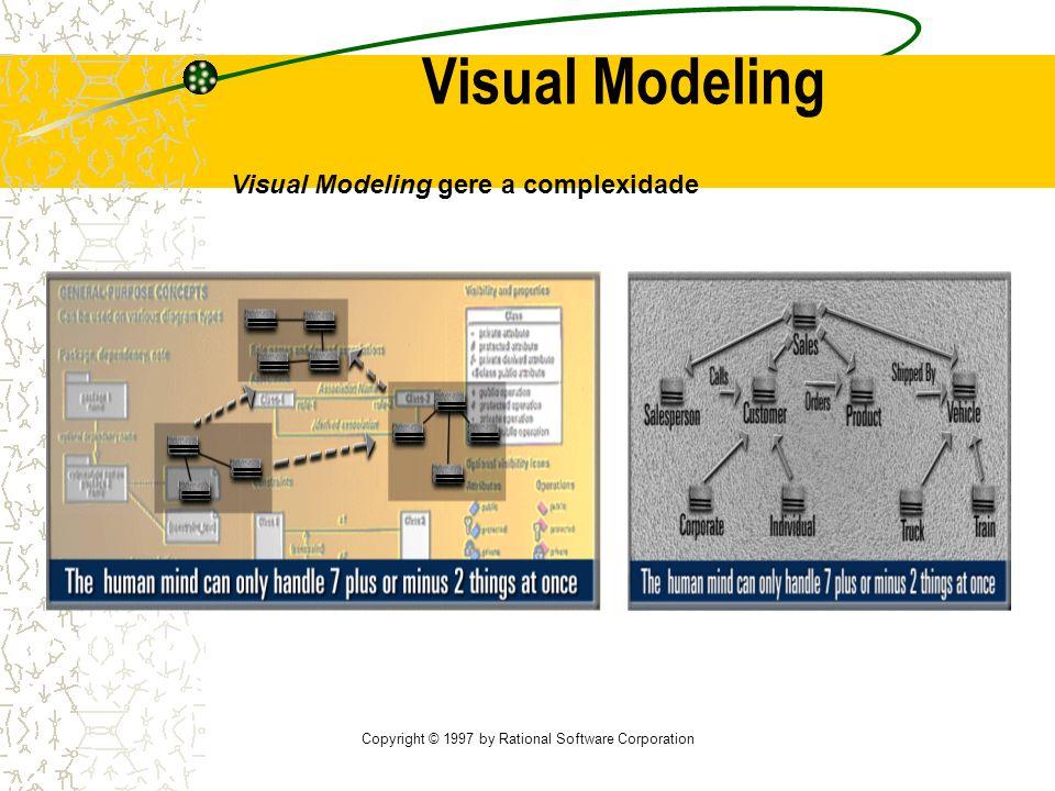 Copyright © 1997 by Rational Software Corporation User Interface (Visual Basic, Java) Business Logic (C++, Java) Database Server (C++ & SQL) Modela o sistema independentemente da linguagem de implementação Visual Modeling Visual Modeling permite a gestão da arquitectura