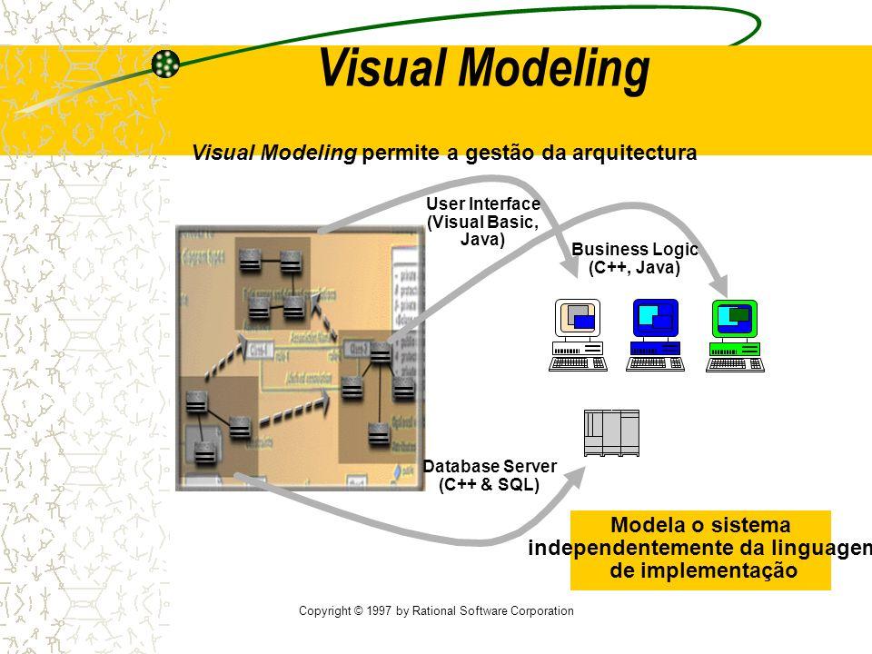 Copyright © 1997 by Rational Software Corporation Sistemas Múltiplos Visual Modeling Componentes reutilizaveis Visual Modeling promove a reutilização