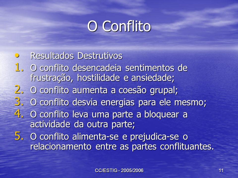 CC/ESTIG - 2005/200611 O Conflito Resultados Destrutivos Resultados Destrutivos 1. O conflito desencadeia sentimentos de frustração, hostilidade e ans