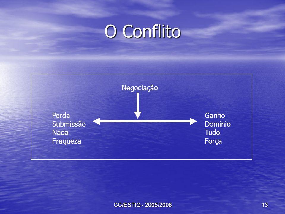 CC/ESTIG - 2005/200613 O Conflito Perda Submissão Nada Fraqueza Ganho Domínio Tudo Força Negociação