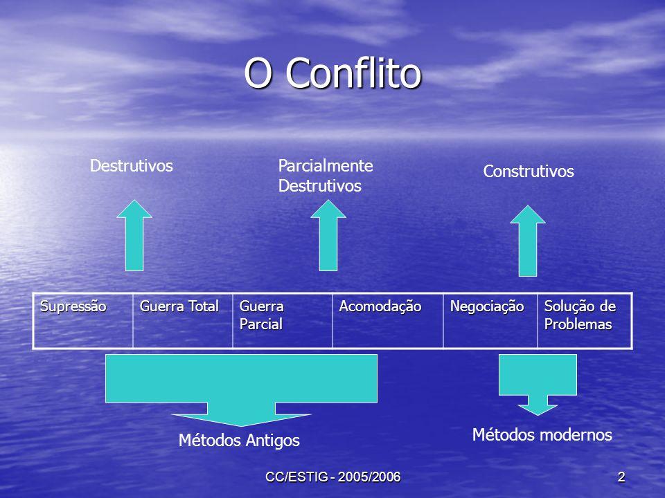 CC/ESTIG - 2005/20062 O Conflito Supressão Guerra Total Guerra Parcial AcomodaçãoNegociação Solução de Problemas DestrutivosParcialmente Destrutivos C