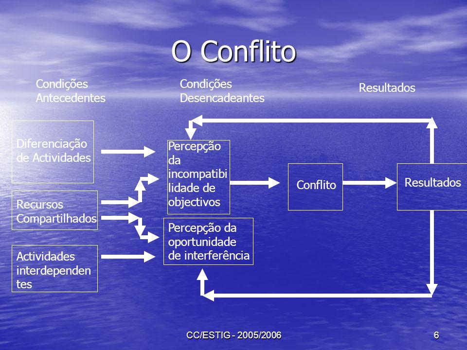 CC/ESTIG - 2005/20066 O Conflito Condições Antecedentes Condições Desencadeantes Resultados Diferenciação de Actividades Recursos Compartilhados Activ