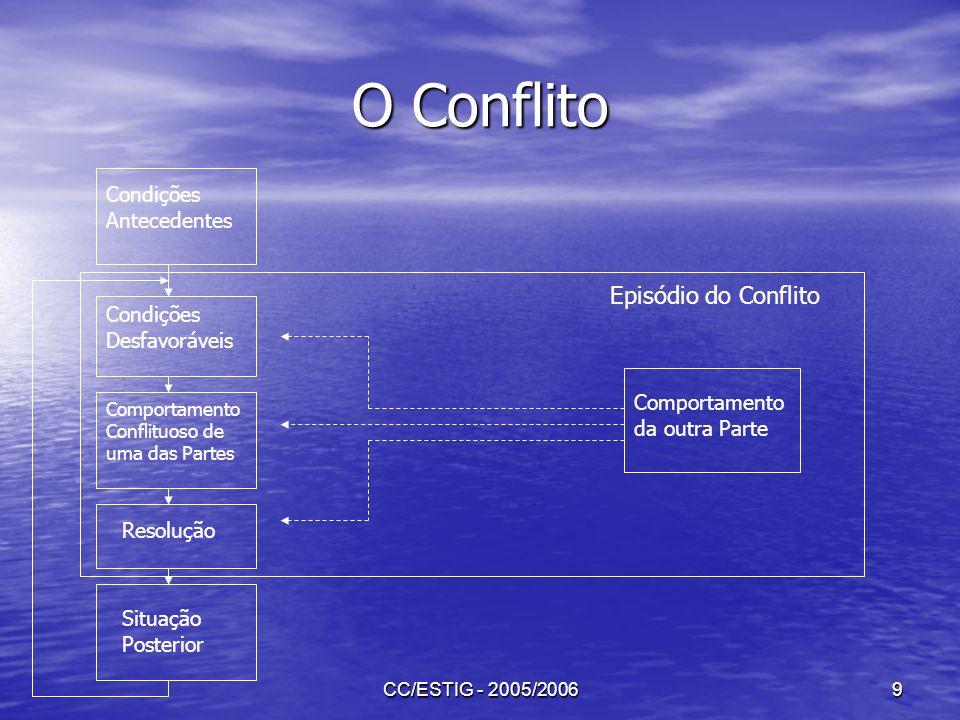 CC/ESTIG - 2005/20069 O Conflito Condições Antecedentes Condições Desfavoráveis Comportamento Conflituoso de uma das Partes Resolução Situação Posteri