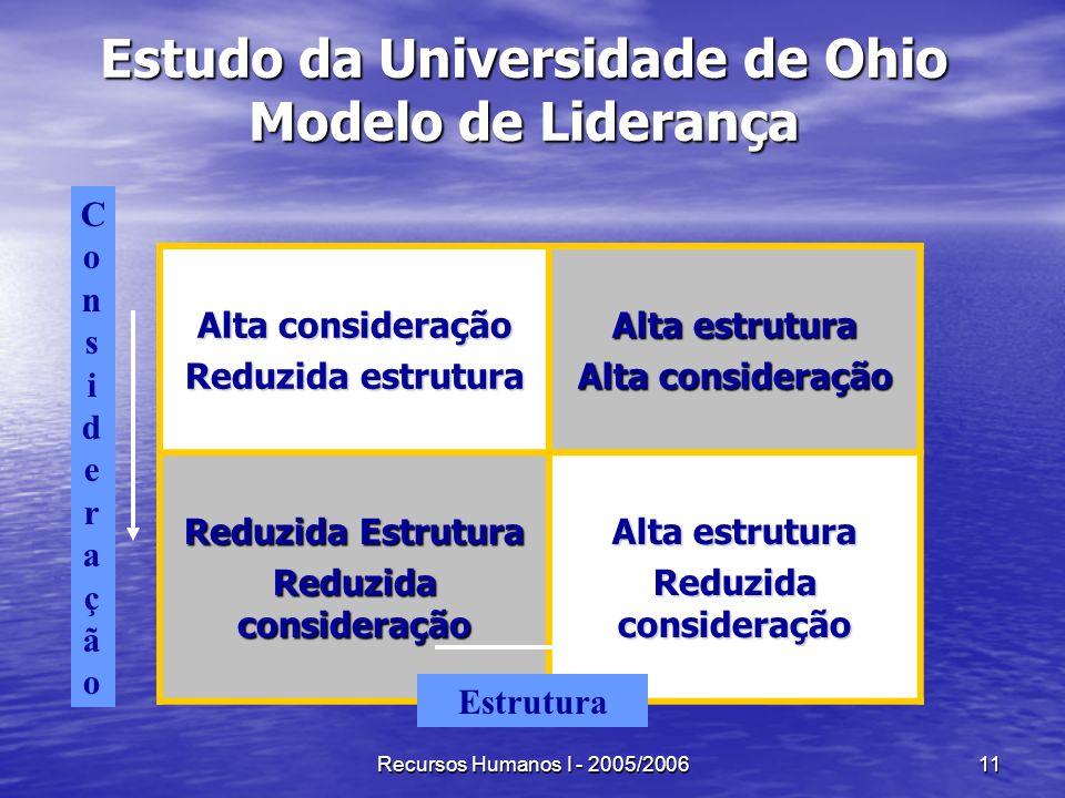 Recursos Humanos I - 2005/200611 Estudo da Universidade de Ohio Modelo de Liderança Alta consideração Reduzida estrutura Alta estrutura Alta considera