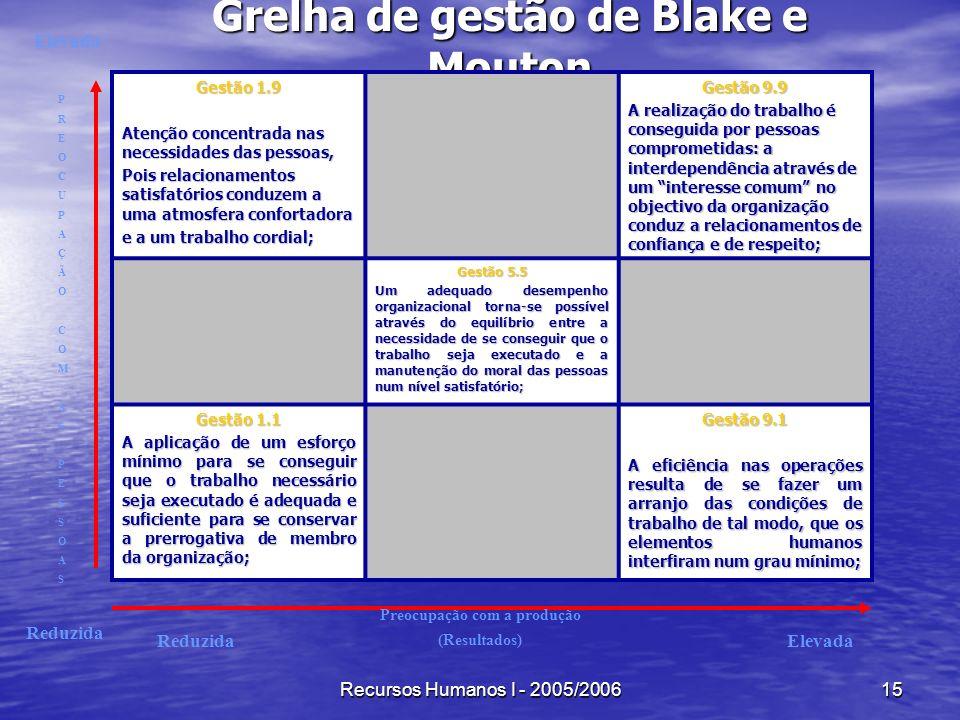 Recursos Humanos I - 2005/200615 Grelha de gestão de Blake e Mouton Gestão 1.9 Atenção concentrada nas necessidades das pessoas, Pois relacionamentos
