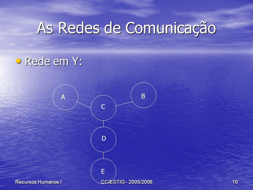 Recursos Humanos ICC/ESTIG - 2005/200610 As Redes de Comunicação Rede em Y: Rede em Y: A B C D E