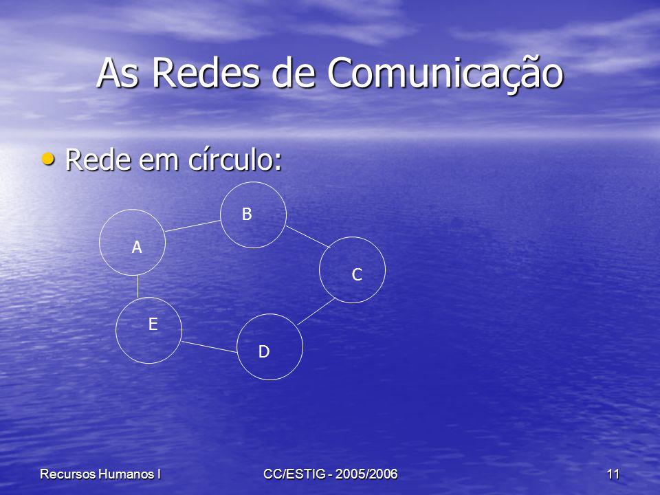 Recursos Humanos ICC/ESTIG - 2005/200611 As Redes de Comunicação Rede em círculo: Rede em círculo: A B C D E