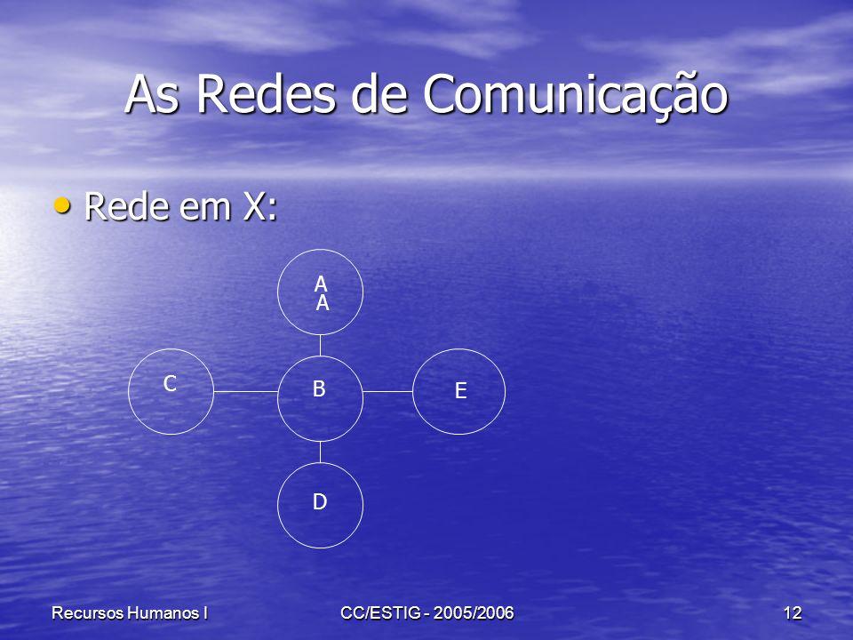 Recursos Humanos ICC/ESTIG - 2005/200612 As Redes de Comunicação Rede em X: Rede em X: C B A E D A
