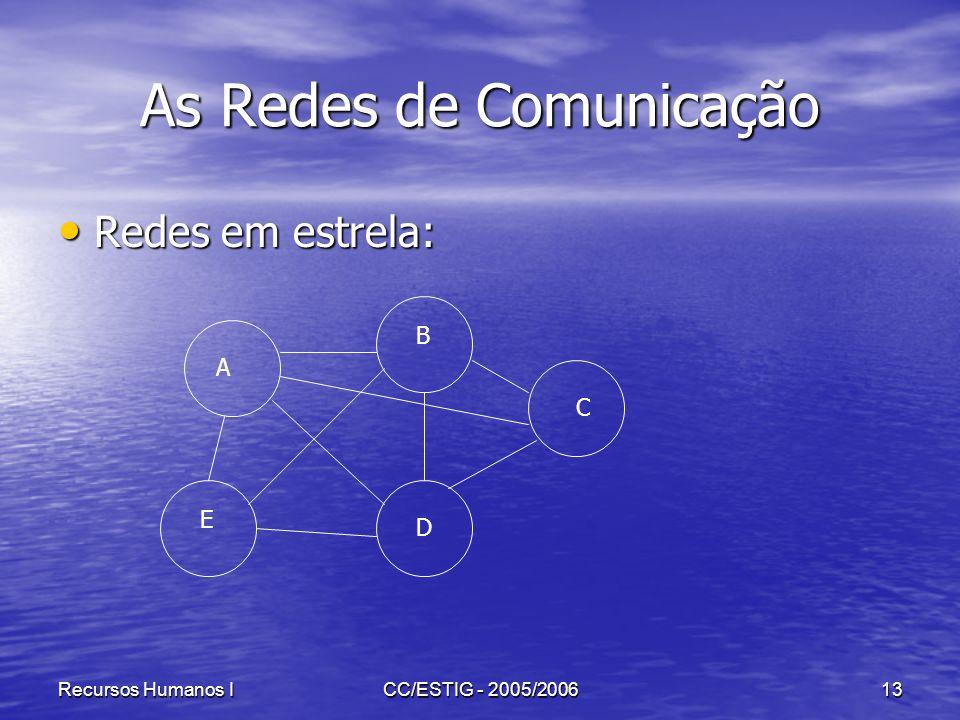 Recursos Humanos ICC/ESTIG - 2005/200613 As Redes de Comunicação Redes em estrela: Redes em estrela: A B C D E