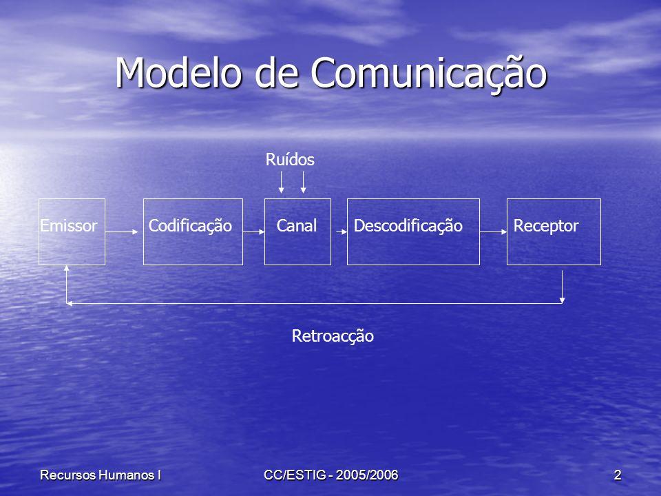 Recursos Humanos ICC/ESTIG - 2005/20062 Modelo de Comunicação EmissorCodificaçãoCanalDescodificaçãoReceptor Ruídos Retroacção