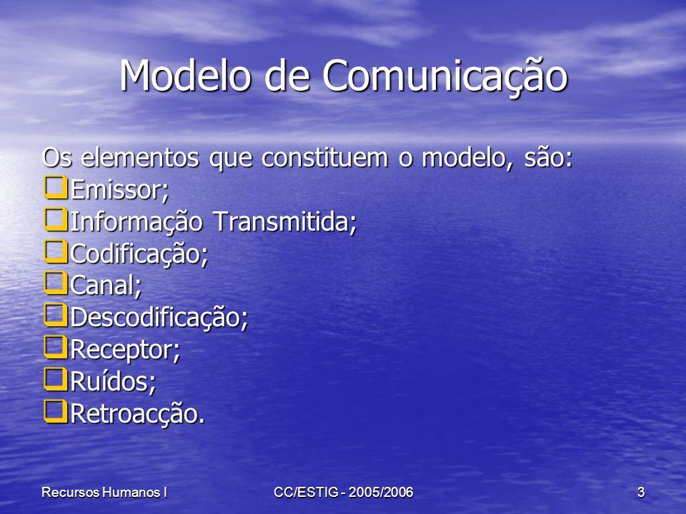 Recursos Humanos ICC/ESTIG - 2005/20063 Modelo de Comunicação Os elementos que constituem o modelo, são: Emissor; Emissor; Informação Transmitida; Inf