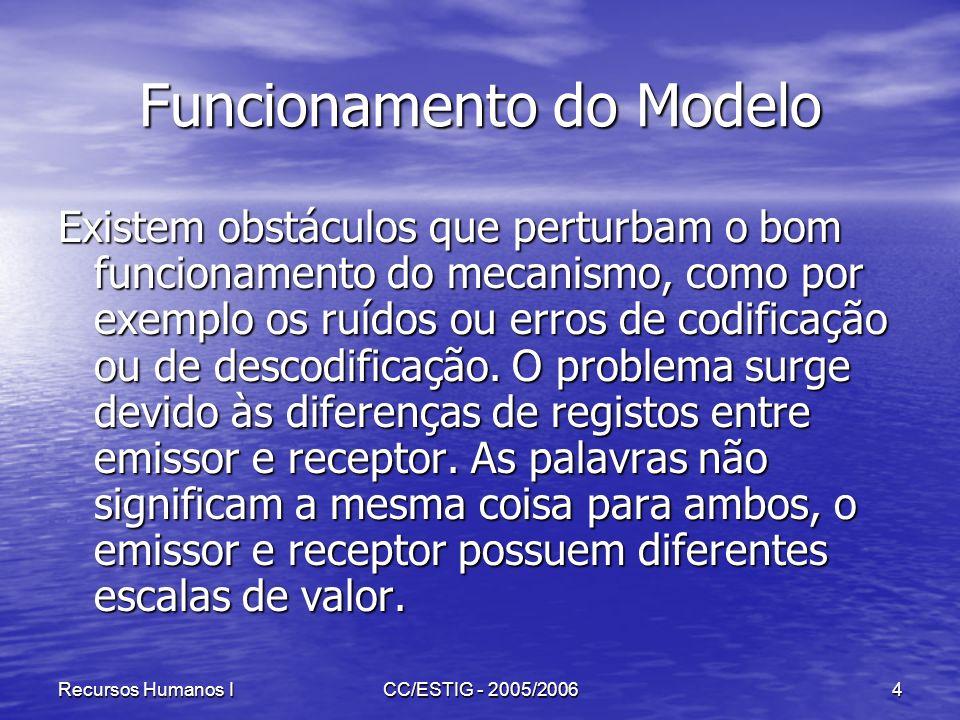 Recursos Humanos ICC/ESTIG - 2005/20064 Funcionamento do Modelo Existem obstáculos que perturbam o bom funcionamento do mecanismo, como por exemplo os