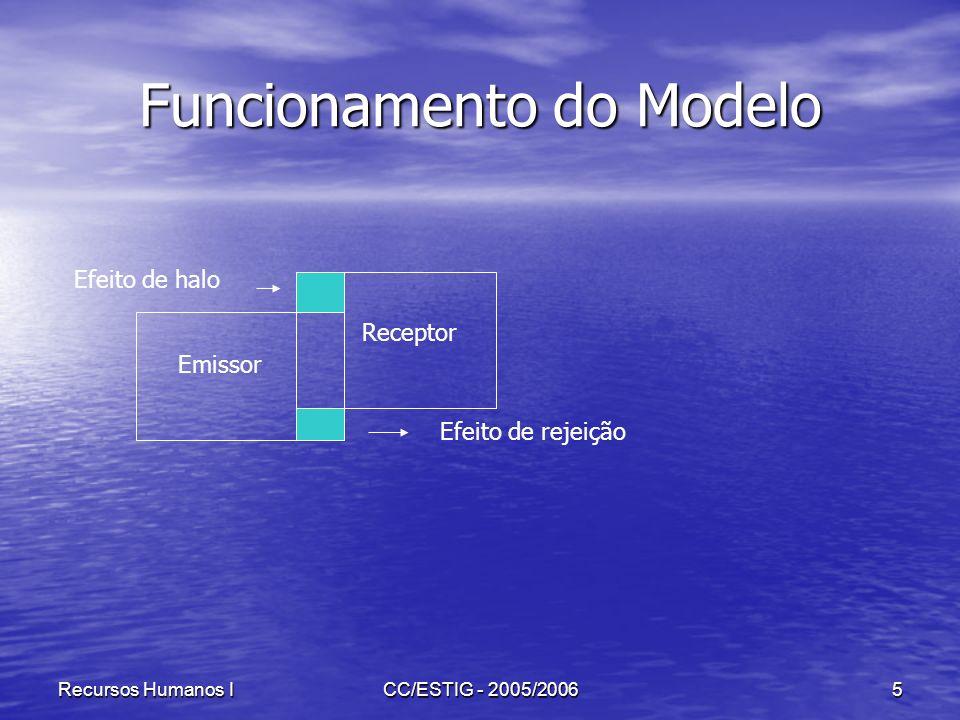 Recursos Humanos ICC/ESTIG - 2005/20065 Funcionamento do Modelo Emissor Receptor Efeito de halo Efeito de rejeição
