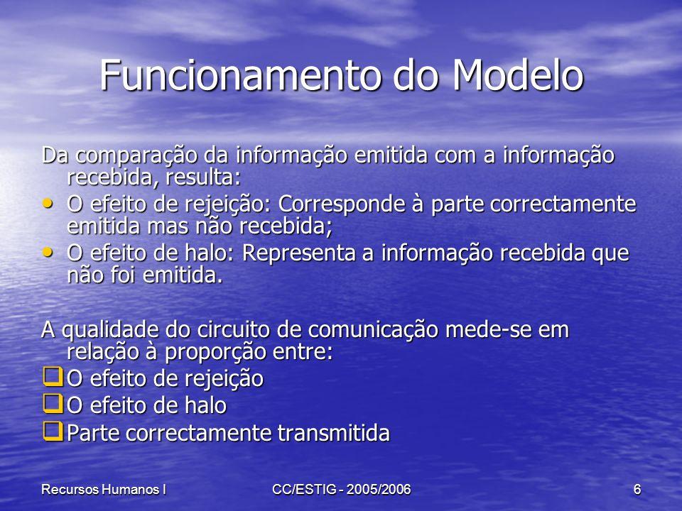 Recursos Humanos ICC/ESTIG - 2005/20066 Funcionamento do Modelo Da comparação da informação emitida com a informação recebida, resulta: O efeito de re