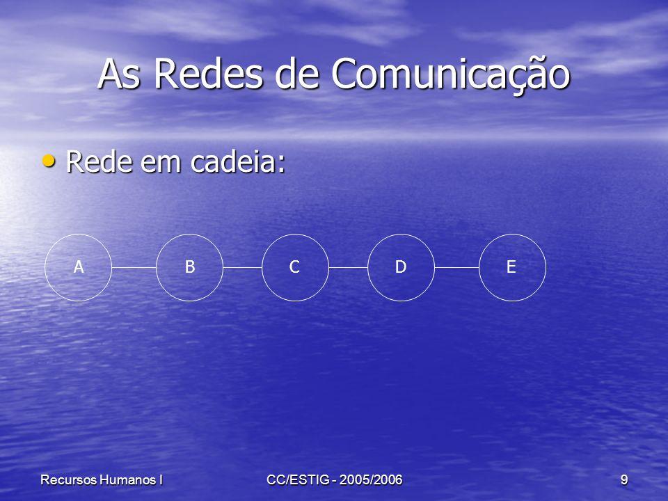 Recursos Humanos ICC/ESTIG - 2005/20069 As Redes de Comunicação Rede em cadeia: Rede em cadeia: ABCDE
