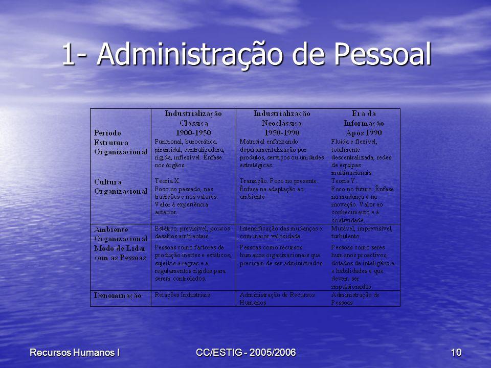 Recursos Humanos ICC/ESTIG - 2005/200610 1- Administração de Pessoal