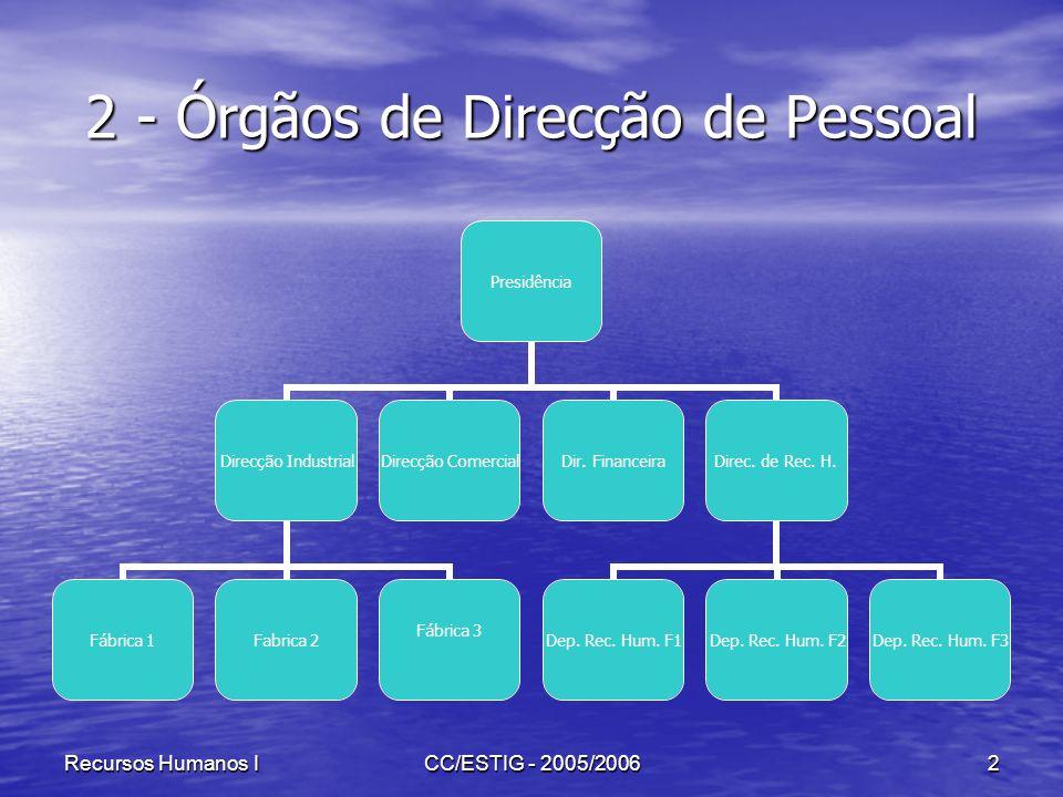 Recursos Humanos ICC/ESTIG - 2005/20062 2 - Órgãos de Direcção de Pessoal Presidência Direcção Industrial Fábrica 1Fabrica 2 Fábrica 3 Direcção Comerc