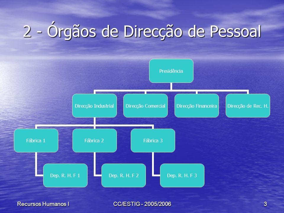 Recursos Humanos ICC/ESTIG - 2005/20063 2 - Órgãos de Direcção de Pessoal Presidência Direcção Industrial Fábrica 1 Dep. R. H. F 1 Fábrica 2 Dep. R. H