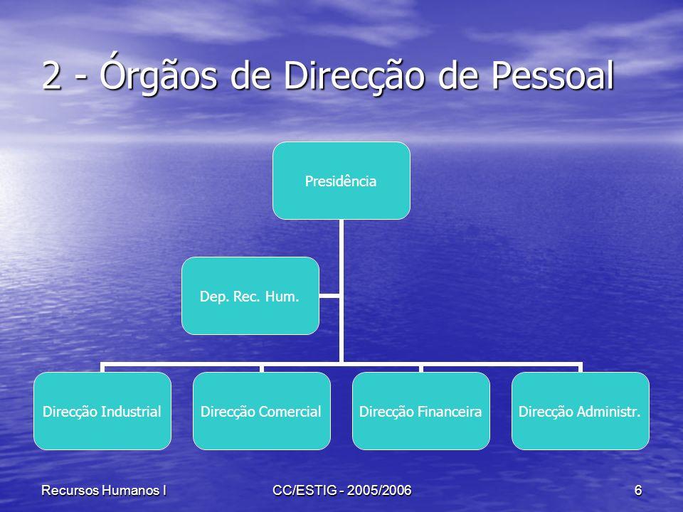 Recursos Humanos ICC/ESTIG - 2005/20066 2 - Órgãos de Direcção de Pessoal Presidência Direcção Industrial Direcção Comercial Direcção Financeira Direc