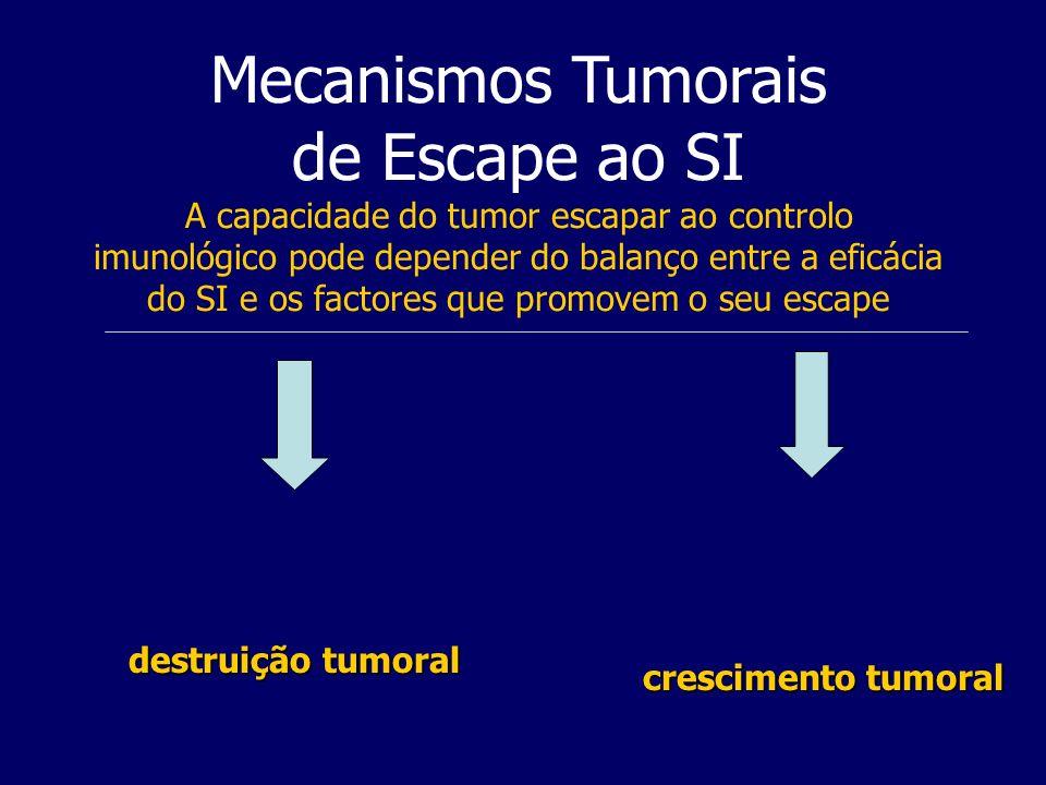 Mecanismos Tumorais de Escape ao SI A capacidade do tumor escapar ao controlo imunológico pode depender do balanço entre a eficácia do SI e os factores que promovem o seu escape destruição tumoral crescimento tumoral