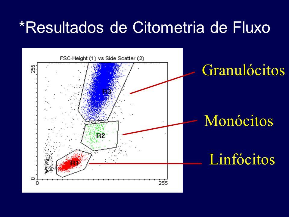 *Resultados de Citometria de Fluxo Granulócitos Monócitos Linfócitos