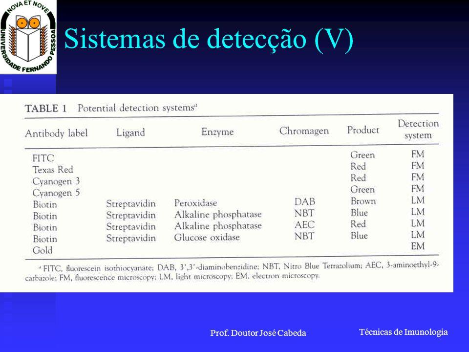 Técnicas de Imunologia Prof. Doutor José Cabeda Sistemas de detecção (V)