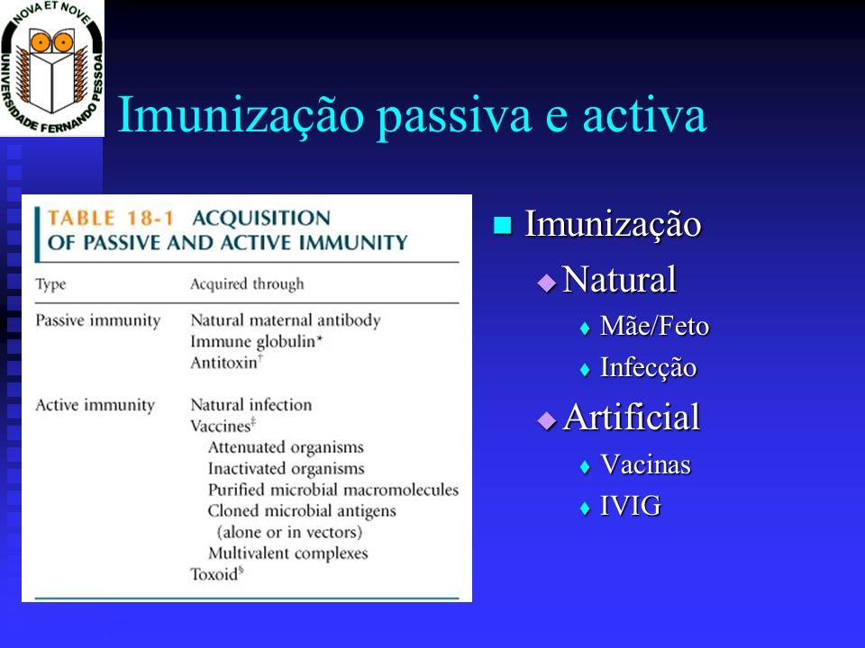 Imunização passiva e activa Imunização Imunização Natural Natural Mãe/Feto Mãe/Feto Infecção Infecção Artificial Artificial Vacinas Vacinas IVIG IVIG