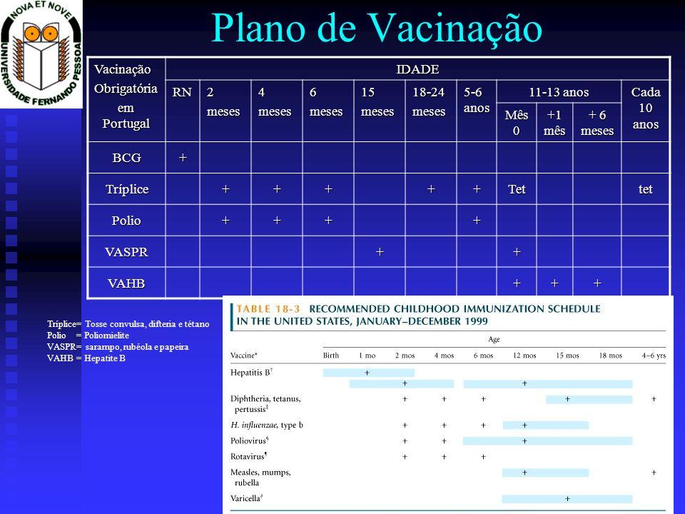 Plano de VacinaçãoVacinaçãoObrigatória em Portugal IDADERN2meses4meses6meses15meses18-24meses 5-6 anos 11-13 anos Cada 10 anos Mês 0 +1 mês + 6 meses