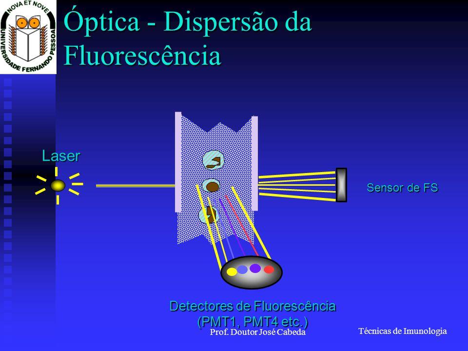 Técnicas de Imunologia Prof. Doutor José Cabeda Óptica - Dispersão da Fluorescência Laser Sensor de FS Detectores de Fluorescência (PMT1, PMT4 etc.)