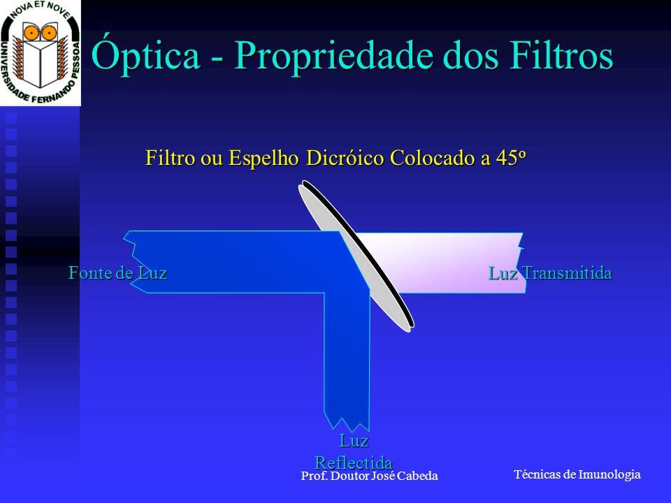 Técnicas de Imunologia Prof. Doutor José Cabeda Óptica - Propriedade dos Filtros Filtro ou Espelho Dicróico Colocado a 45 o Luz Reflectida Luz Transmi