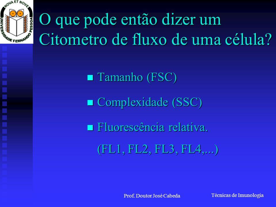 Técnicas de Imunologia Prof. Doutor José Cabeda O que pode então dizer um Citometro de fluxo de uma célula? Tamanho (FSC) Tamanho (FSC) Complexidade (