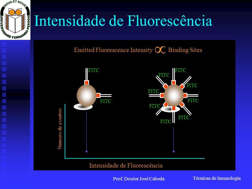 Técnicas de Imunologia Prof. Doutor José Cabeda Intensidade de Fluorescência Emitted Fluorescence Intensity Binding Sites FITC Intensidade de Fluoresc