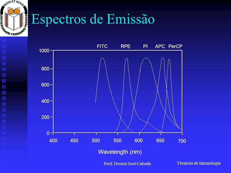Técnicas de Imunologia Prof. Doutor José Cabeda Espectros de Emissão PerCP Wavelength (nm) 400450500550600650 700 1000 800 600 400 200 0 RPEAPC FITCPI